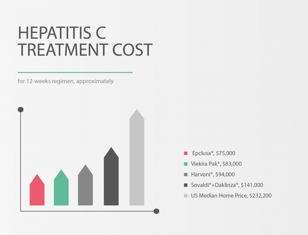 Hepatitis C Treatment cost